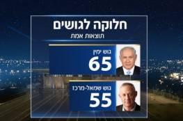 بعد فرز 97% من الاصوات... نتنياهو 37 وغانتس 36 مقعدا