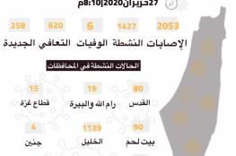 تسجيل 191 إصابة جديدة بفيروس كورونا ما يرفع حصيلة اليوم إلى 258