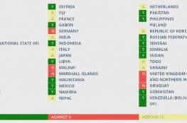 مجلس حقوق الإنسان يصوت لصالح تشكيل لجنة تحقيق دولية في انتهاكات حقوق الإنسان في الأراضي الفلسطينية